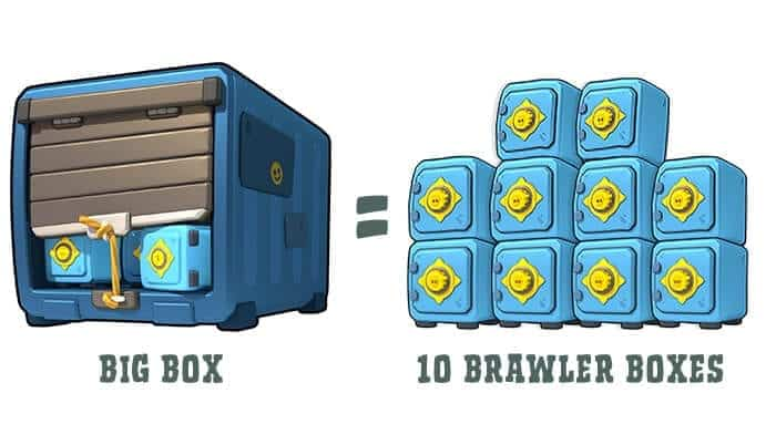 big box brawl stars