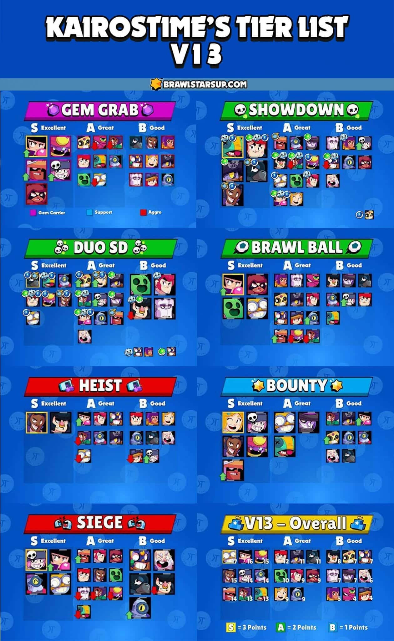 brawl stars tier list v13