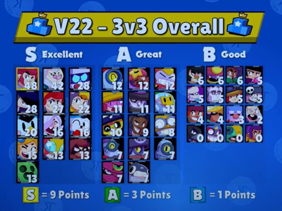 2021 BEST Brawlers in EVERY Mode Overview
