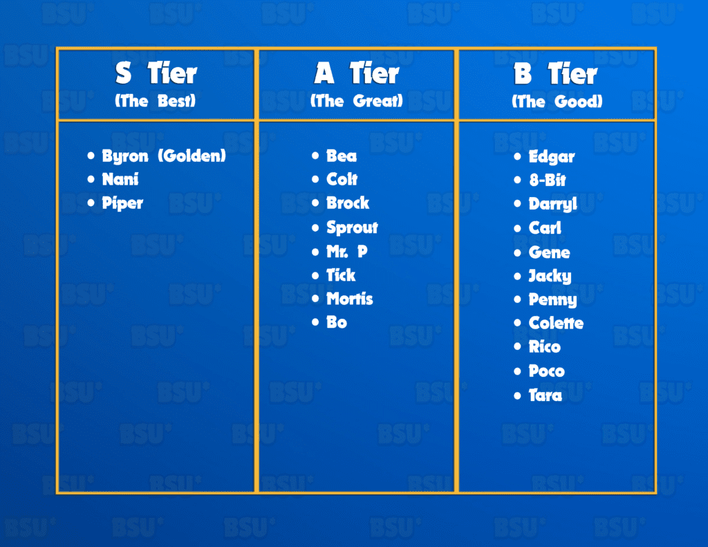 2021 Brawl Stars Tier List Brawl Stars Up!